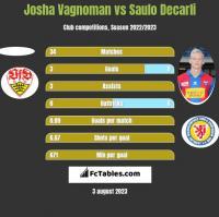 Josha Vagnoman vs Saulo Decarli h2h player stats
