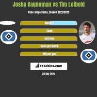 Josha Vagnoman vs Tim Leibold h2h player stats