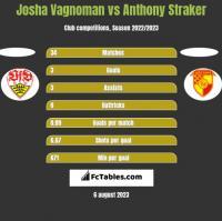 Josha Vagnoman vs Anthony Straker h2h player stats