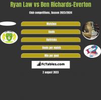 Ryan Law vs Ben Richards-Everton h2h player stats