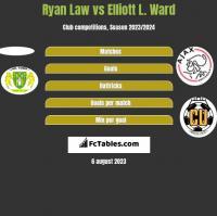Ryan Law vs Elliott L. Ward h2h player stats