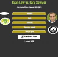 Ryan Law vs Gary Sawyer h2h player stats