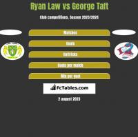 Ryan Law vs George Taft h2h player stats