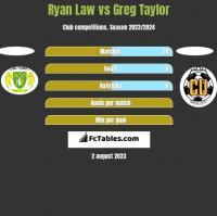 Ryan Law vs Greg Taylor h2h player stats