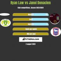 Ryan Law vs Janoi Donacien h2h player stats