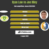 Ryan Law vs Joe Riley h2h player stats