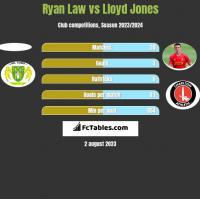 Ryan Law vs Lloyd Jones h2h player stats
