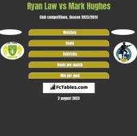 Ryan Law vs Mark Hughes h2h player stats