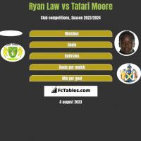 Ryan Law vs Tafari Moore h2h player stats