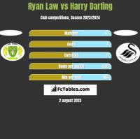 Ryan Law vs Harry Darling h2h player stats