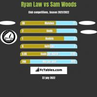 Ryan Law vs Sam Woods h2h player stats