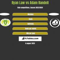 Ryan Law vs Adam Randell h2h player stats