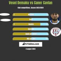 Vesel Demaku vs Caner Cavlan h2h player stats
