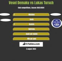 Vesel Demaku vs Lukas Tursch h2h player stats
