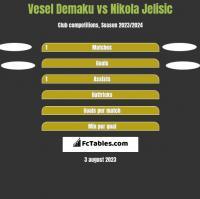 Vesel Demaku vs Nikola Jelisic h2h player stats