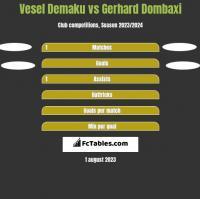 Vesel Demaku vs Gerhard Dombaxi h2h player stats
