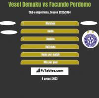 Vesel Demaku vs Facundo Perdomo h2h player stats