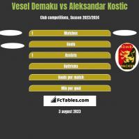 Vesel Demaku vs Aleksandar Kostic h2h player stats