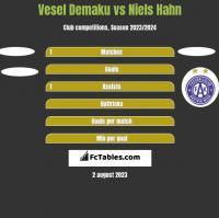 Vesel Demaku vs Niels Hahn h2h player stats