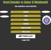 Vesel Demaku vs Anour El Moukhantir h2h player stats
