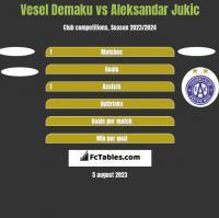 Vesel Demaku vs Aleksandar Jukic h2h player stats