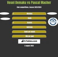 Vesel Demaku vs Pascal Macher h2h player stats