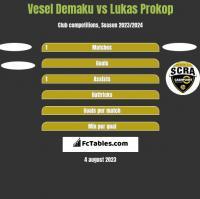 Vesel Demaku vs Lukas Prokop h2h player stats