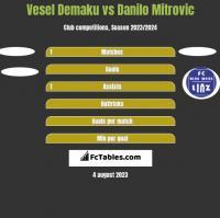 Vesel Demaku vs Danilo Mitrovic h2h player stats