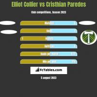 Elliot Collier vs Cristhian Paredes h2h player stats