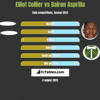 Elliot Collier vs Dairon Asprilla h2h player stats