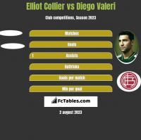 Elliot Collier vs Diego Valeri h2h player stats