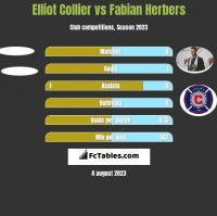 Elliot Collier vs Fabian Herbers h2h player stats