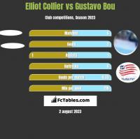 Elliot Collier vs Gustavo Bou h2h player stats