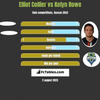 Elliot Collier vs Kelyn Rowe h2h player stats