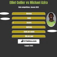 Elliot Collier vs Michael Azira h2h player stats