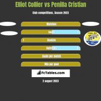 Elliot Collier vs Penilla Cristian h2h player stats