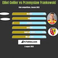 Elliot Collier vs Przemyslaw Frankowski h2h player stats