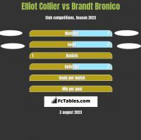 Elliot Collier vs Brandt Bronico h2h player stats