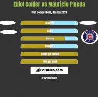 Elliot Collier vs Mauricio Pineda h2h player stats
