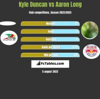 Kyle Duncan vs Aaron Long h2h player stats