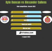 Kyle Duncan vs Alexander Callens h2h player stats