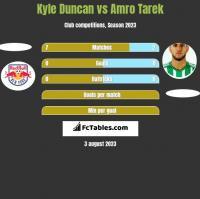 Kyle Duncan vs Amro Tarek h2h player stats