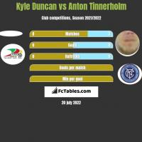 Kyle Duncan vs Anton Tinnerholm h2h player stats