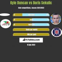 Kyle Duncan vs Boris Sekulic h2h player stats