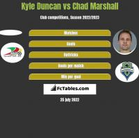 Kyle Duncan vs Chad Marshall h2h player stats