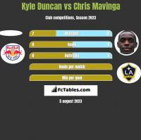Kyle Duncan vs Chris Mavinga h2h player stats