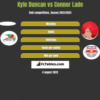 Kyle Duncan vs Connor Lade h2h player stats
