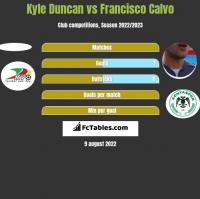Kyle Duncan vs Francisco Calvo h2h player stats