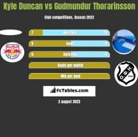 Kyle Duncan vs Gudmundur Thorarinsson h2h player stats