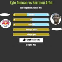 Kyle Duncan vs Harrison Afful h2h player stats